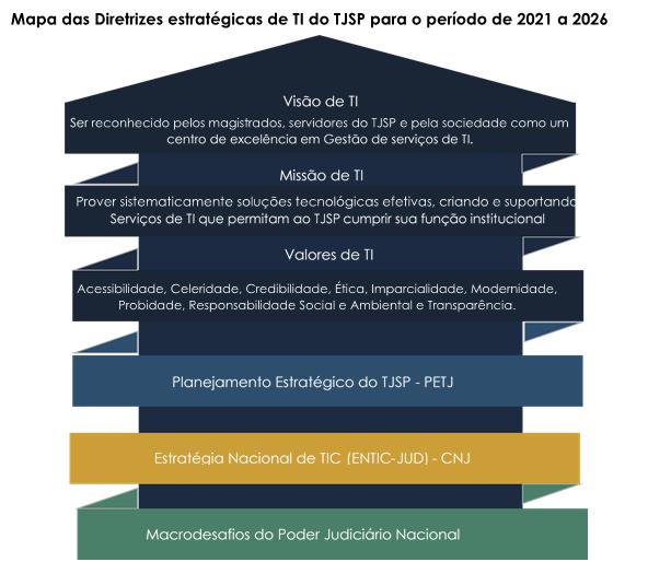 Mapa Estratégico STI 2015-2020